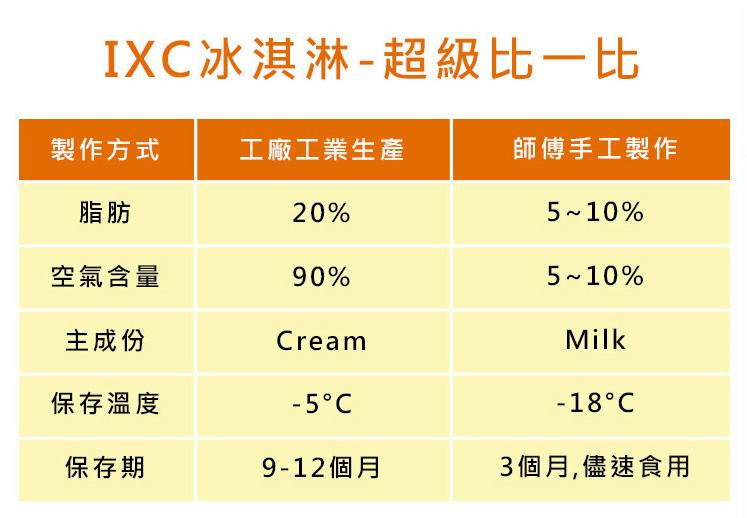 IXC法式手工冰淇淋與它牌冰淇淋比較